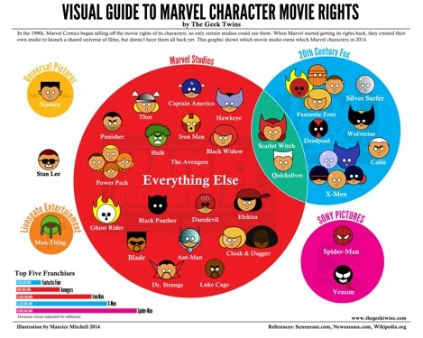 Just who owns the Marvel universe?